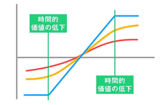 オプション取引の戦略(中期編)