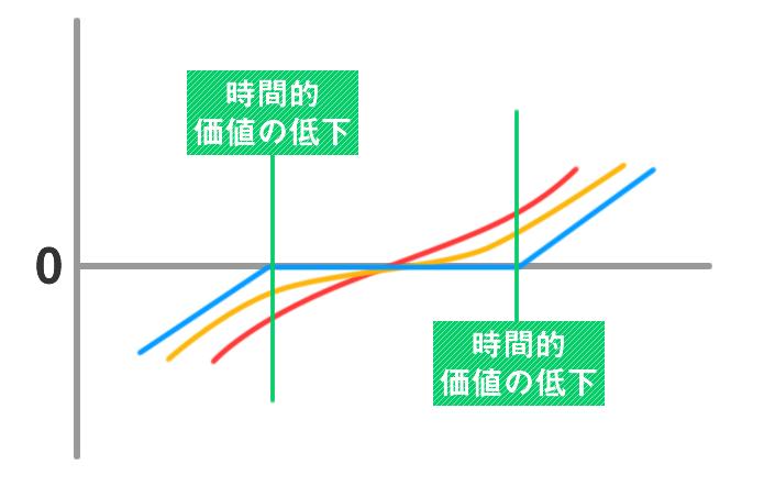 長期トレードで利益を出す戦略